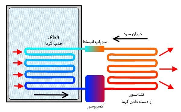 علت خالی شدن گاز یخچال